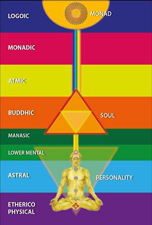 Theosophy Esoteric 2 etc