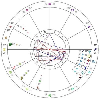 Theosophy Esoteric 5 etc